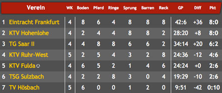 Tabelle 5. Wettkampftag